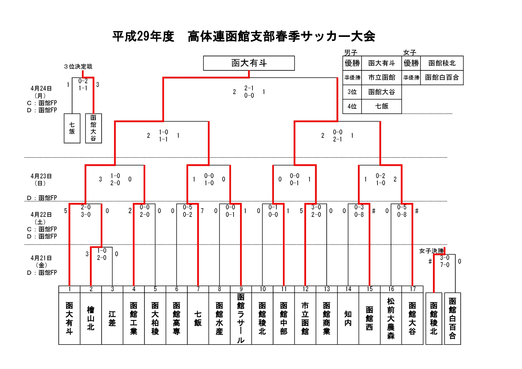 H29-高体連春季大会結果報告【HP用】-001