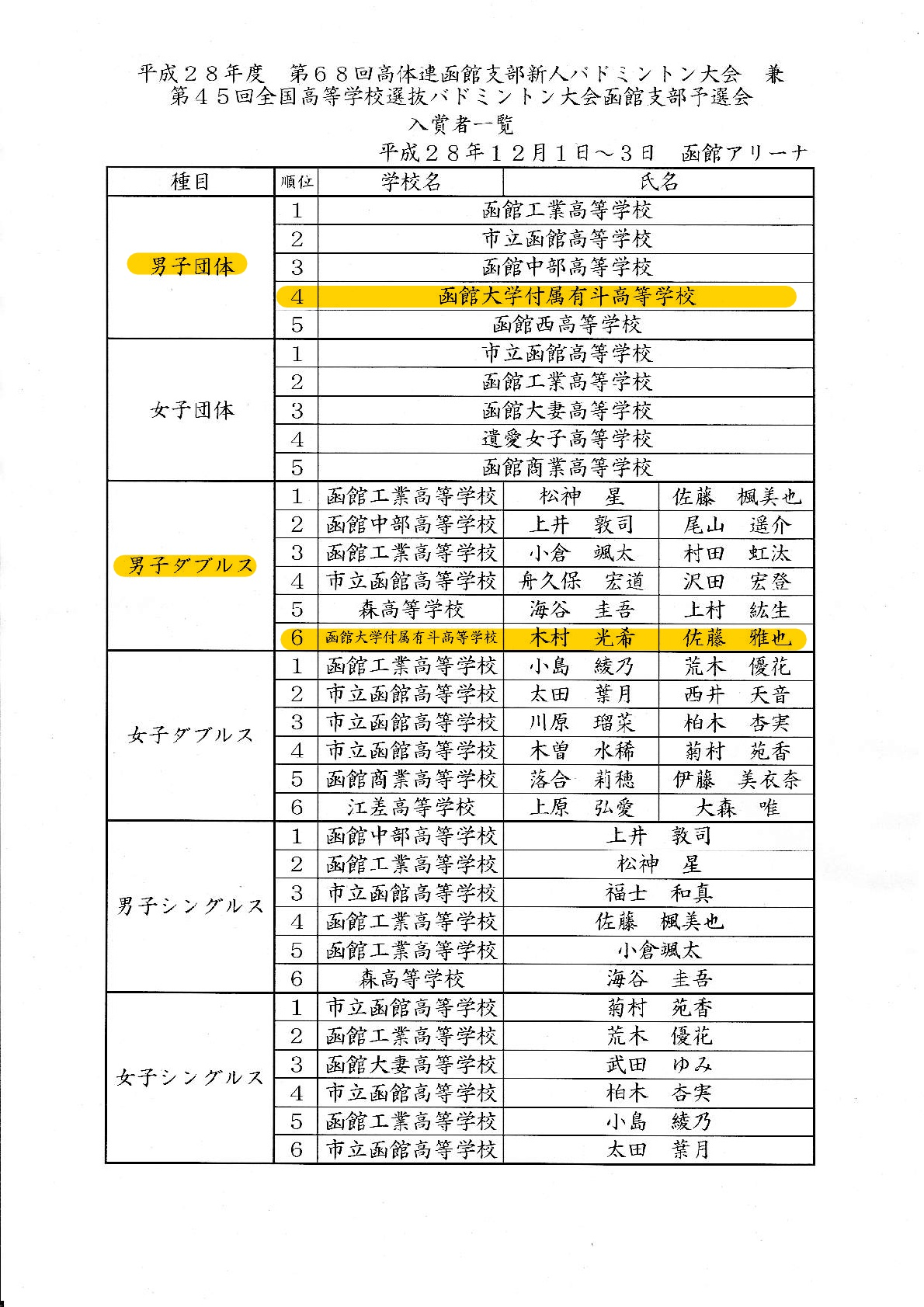 h28-koukou-sinzinsen-kekka-split-merge-001.jpg